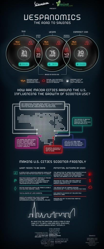 Infographie Vespanomics