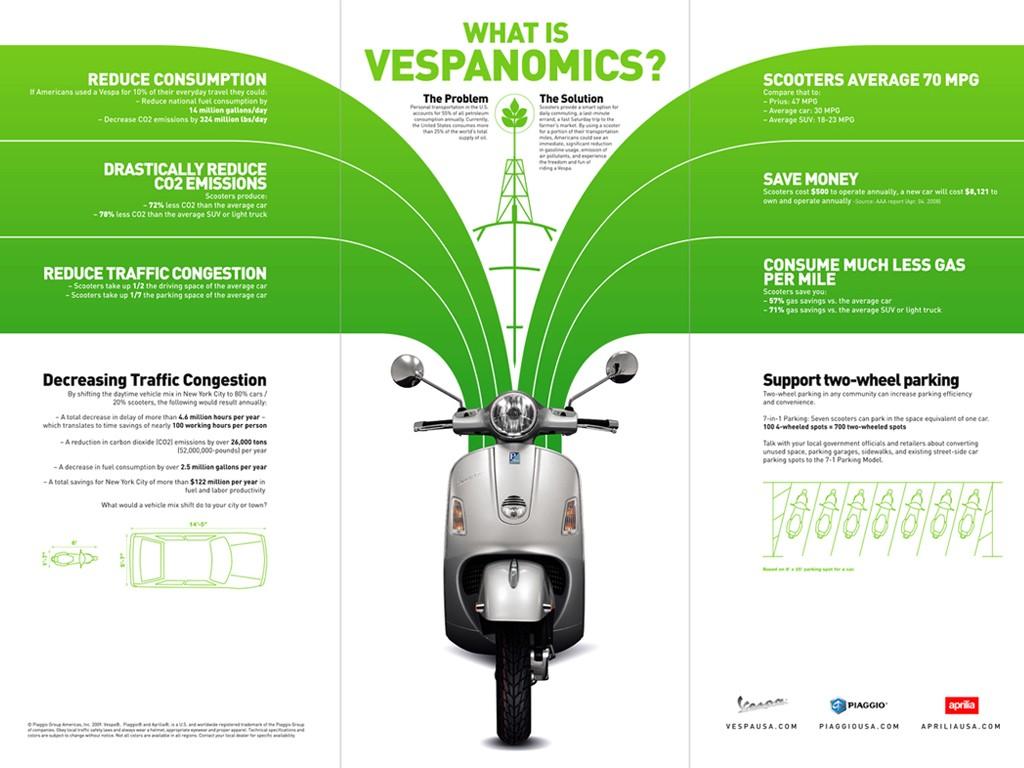 Qu'est ce que le Vespanomics ?
